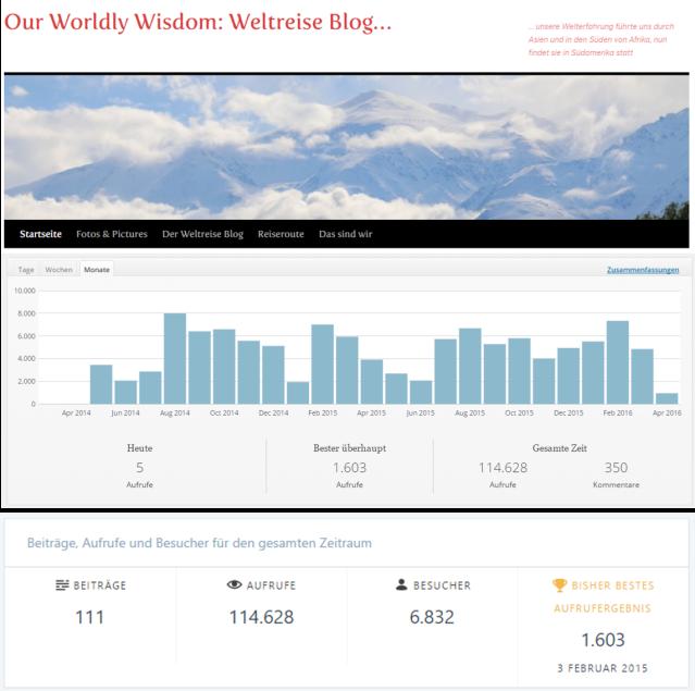 Blogstatistik_2016-04-14